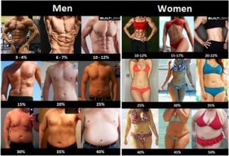 -bodyfatpercentagepicturemenwomen