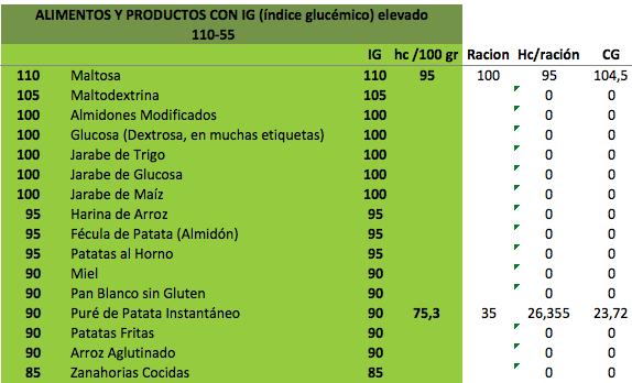 Índice glucémico vs Carga glucémica: Importancia en el